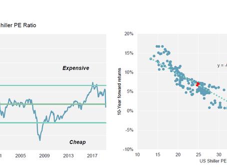 Valuations Seem Off...