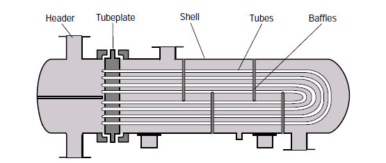tube-exchanger