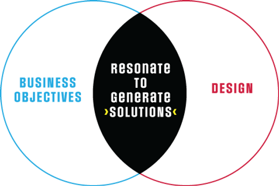Resonate to Generate Solutions Consider Your Business Model: Resonate to Generate Solutions is the combinations of business objectives an design.