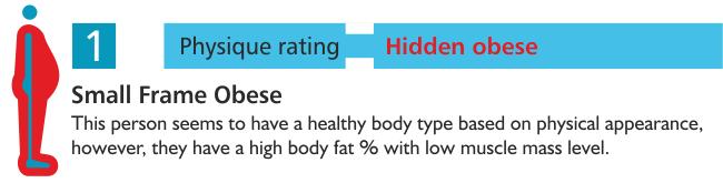 Hidden obese