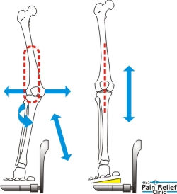 How angle of foot on pedal effects leg position