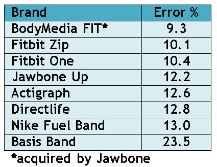 Comparing Band Error Ratings