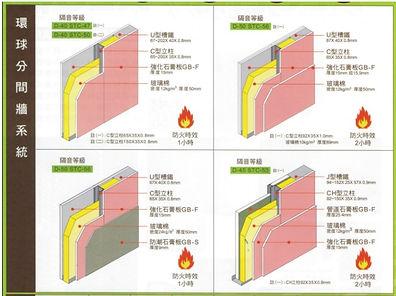 石膏板隔間之隔音性能比較.jpg