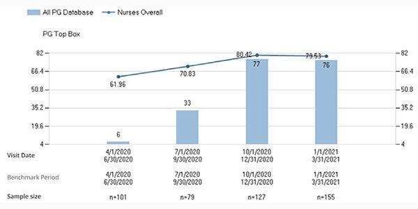 Press Ganey Nurses Overall Rating Graph.jpg