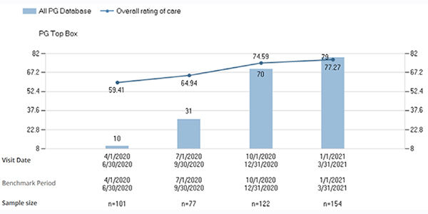 Press Ganey Overall Rating of Care Graph.jpg
