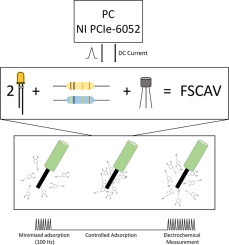 A simplified LED-driven switch for fast-scan controlled-adsorption voltammetry instrumentation