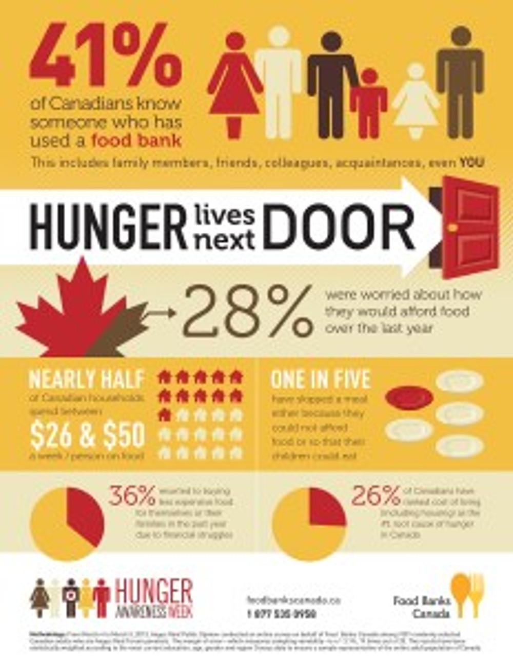 FOOD BANKS CANADA - Hunger Lives Next Door