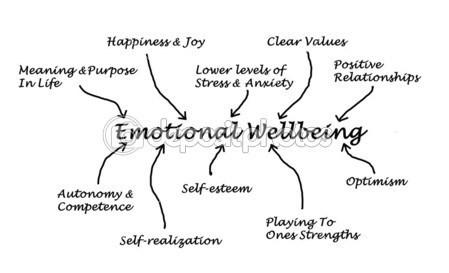depositphotos_39521819-Emotional-wellbeing