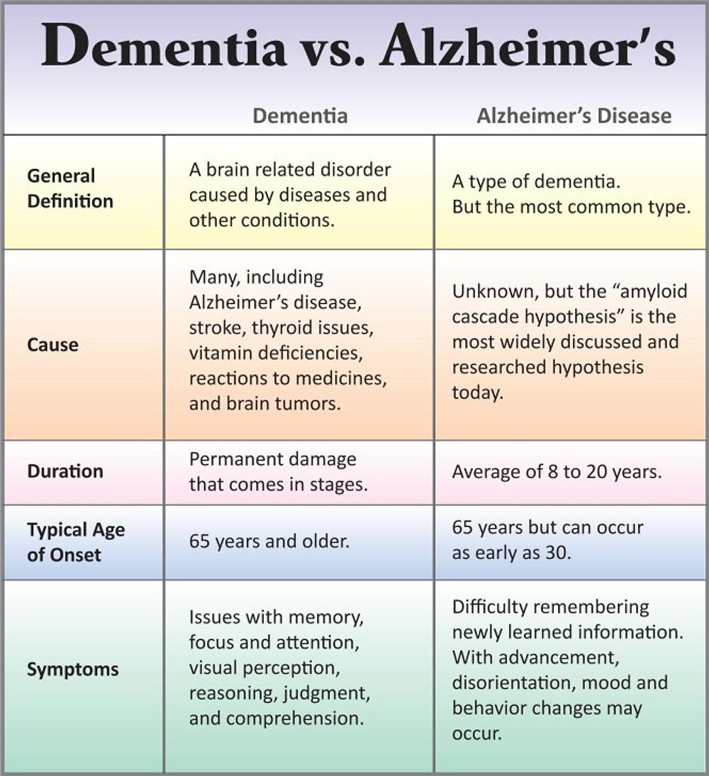 Dementia-vs-Alzheimers-Chart_fullsize