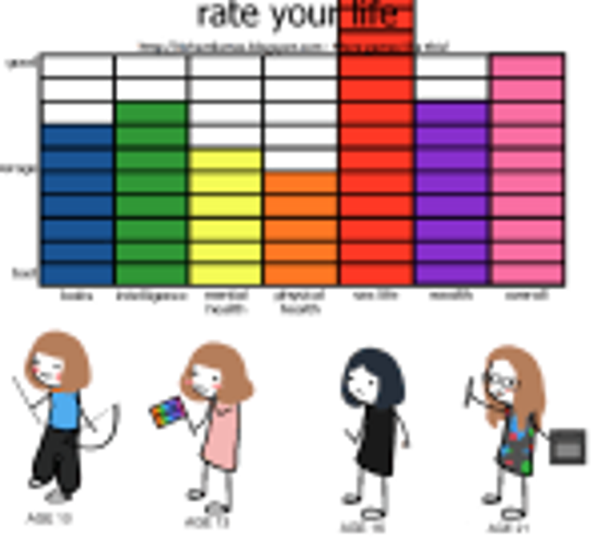 rate_your_life___meme_by_somedaysakuhin-d5wc57g