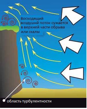Кайтинг. Ветровые эффекты