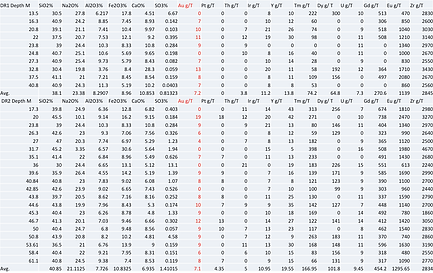 XRF Analysis Gold Chart