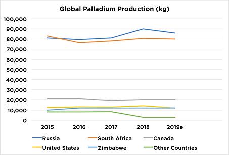 GlobalPalladiumProduction.png