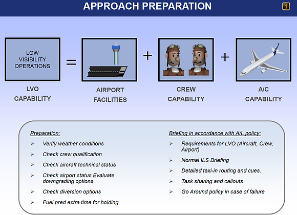 LVO add-on A320 Type Rating Course