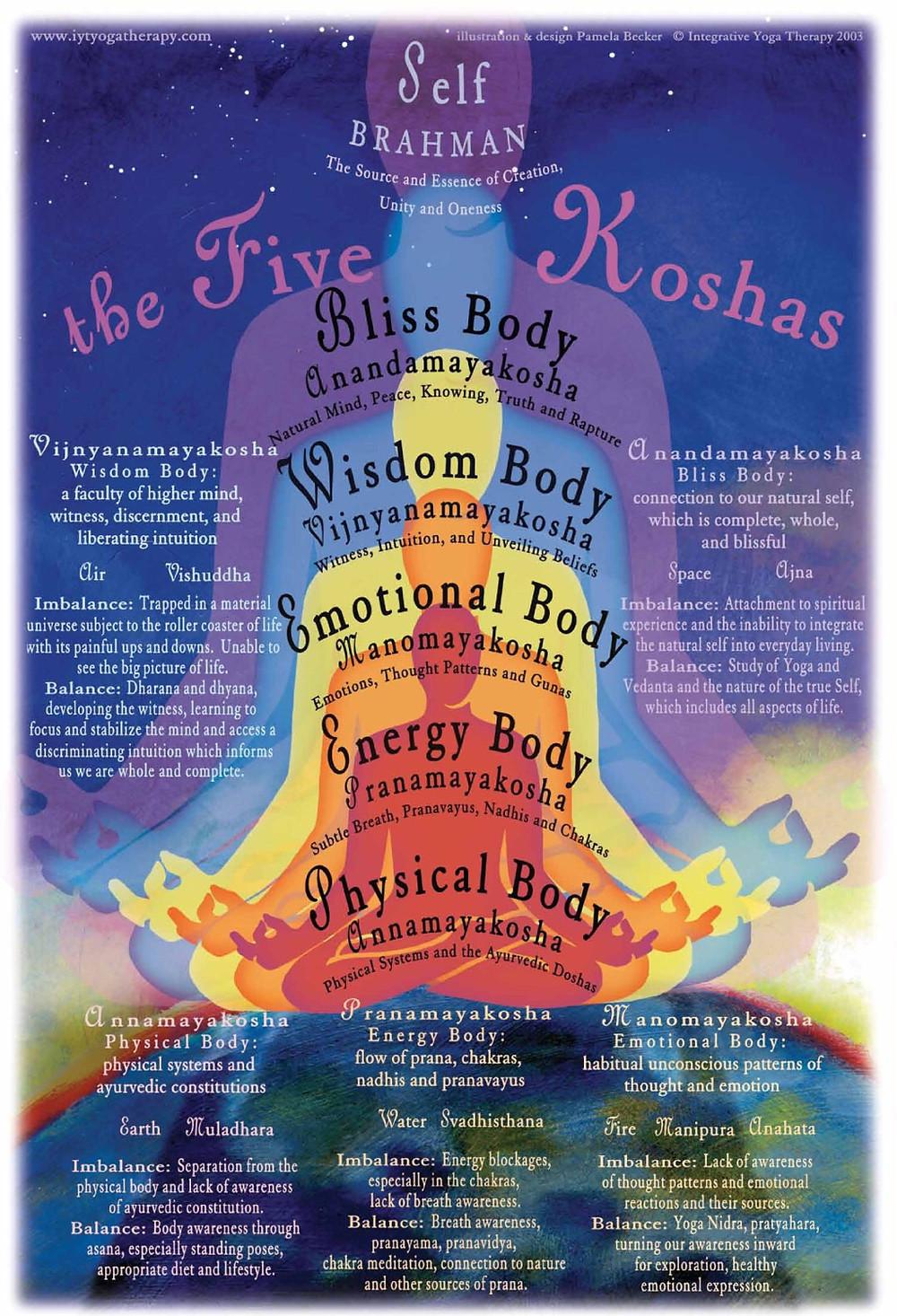 five koshas iyt integrative yoga therapy
