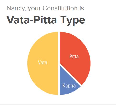 dosha quiz vata pitta kapha ayurveda constitution vikruti prakriti