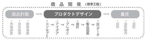 商品開発工程.jpg
