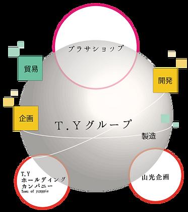 T.Yグループ事業イメージ