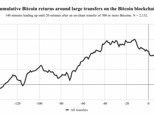How do Large Transactions on the Bitcoin Blockchain relate to Bitcoin Prices?
