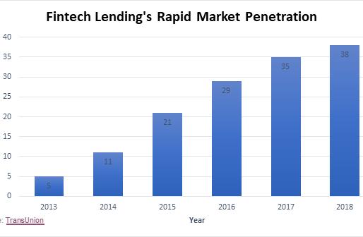 UDAP Regulation and Fintech Lending