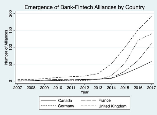 How Do Banks Interact with Fintech Startups?