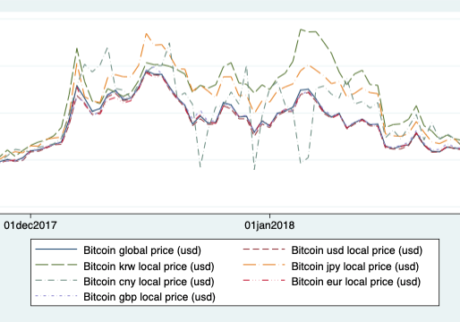 Global Bitcoin Markets and Local Regulations