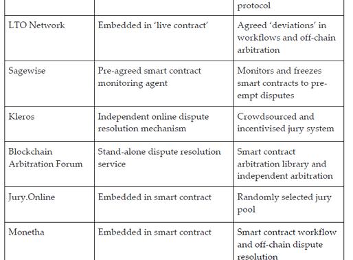 Solving Blockchain Smart Contract Disputes