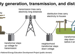 Distributed Generation in the Electric Energy Landscape