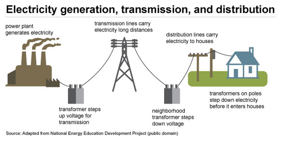 Electricity generation, transmission, and distribution