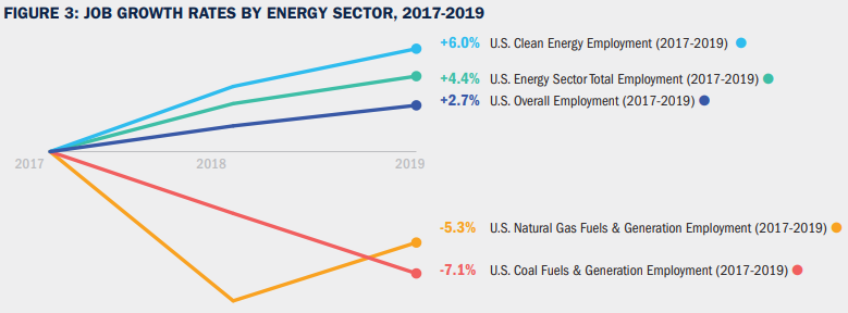 US Job Growth Rates by Energy Sector, 2017-2019
