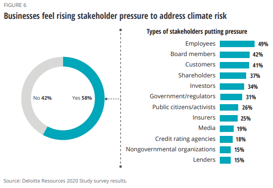 Business stakeholders concerned with climate risk