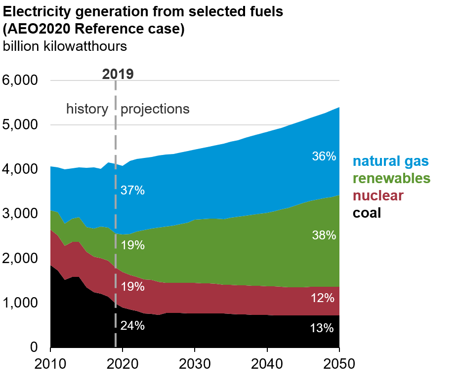 Electricity generation from selected fuels (AEO2020 Reference case)