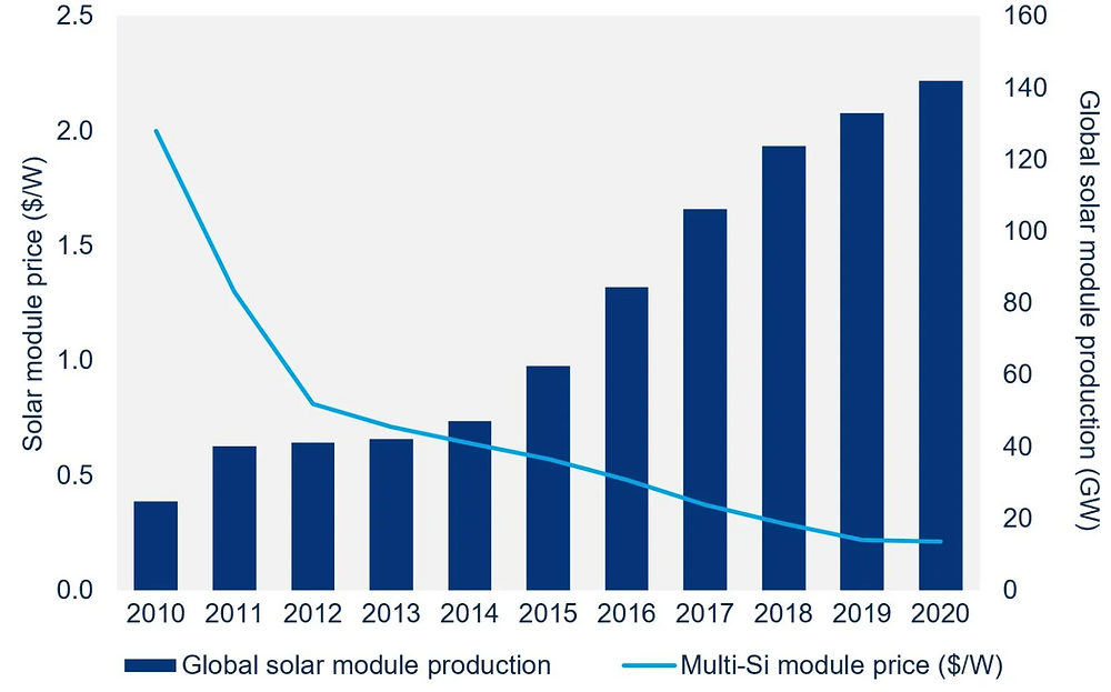 graph comparing solar module prices and global solar module production from 2010 to 2020