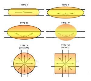 Light Lens Distribution Types