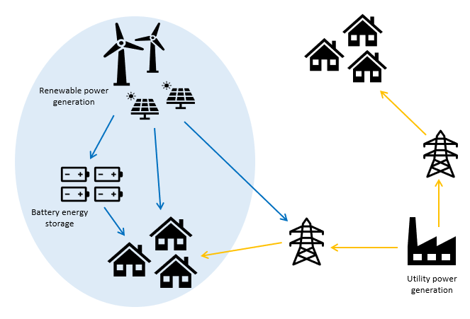 Visual diagram of microgrid and conventional utility power grid
