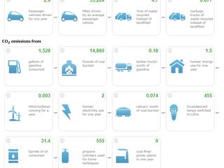 Greenhouse Gas Equivalencies Calculator