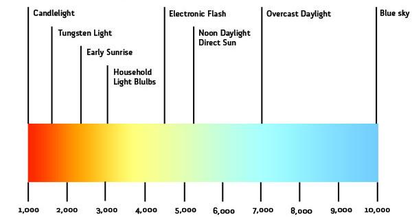 Light Color Temperature Spectrum