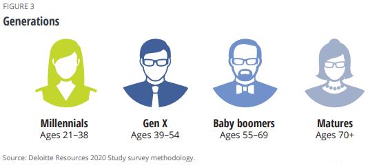Generation Breakdown