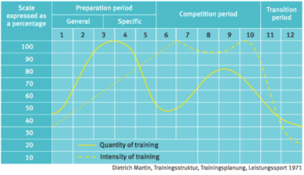 Manage your training load
