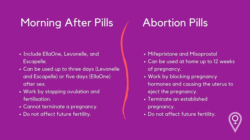 Differences between morning after pills and abortion pills
