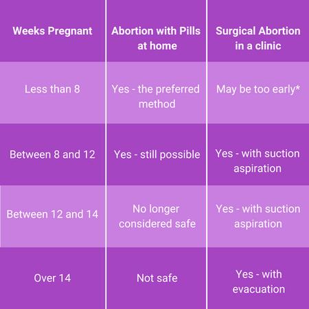 Abortion options and methods Malta