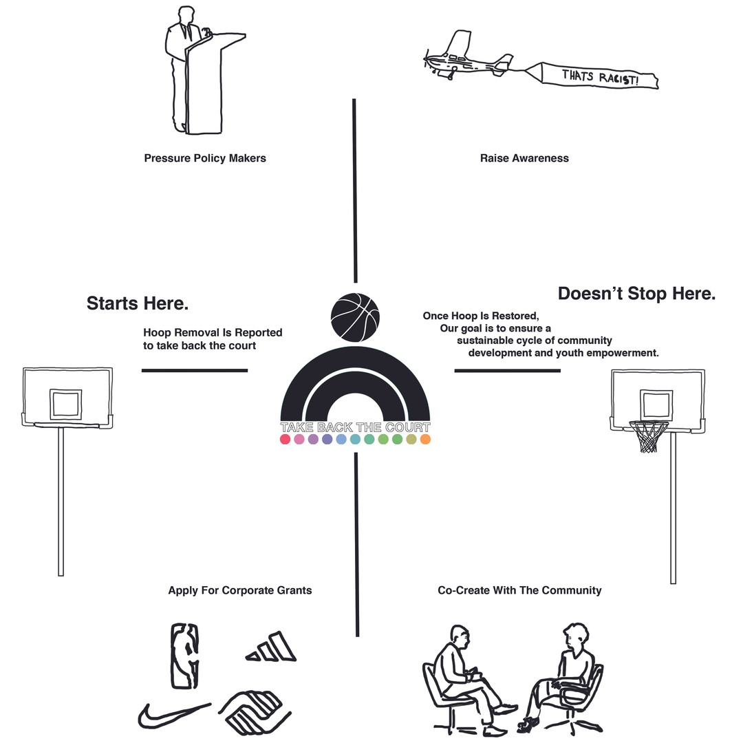 Application of design intervention