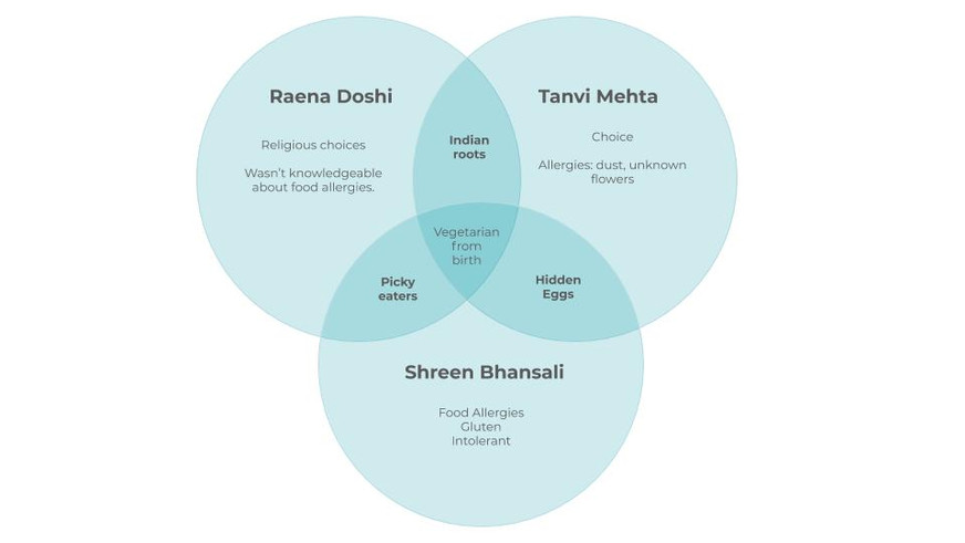 This venn diagram is an illustration of our commonalities with food intolerances, which was the starting point for our project