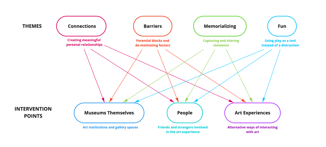 Analyzing the opportunity areas identified through research and their relationship with various contexts.