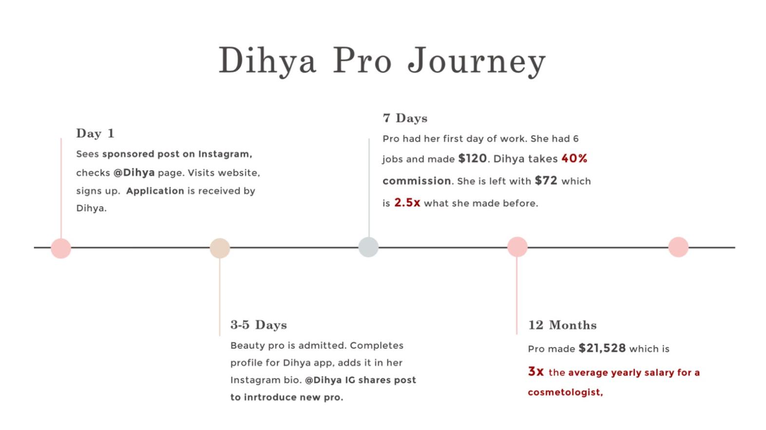 Dihya Beauty professional journey on app.