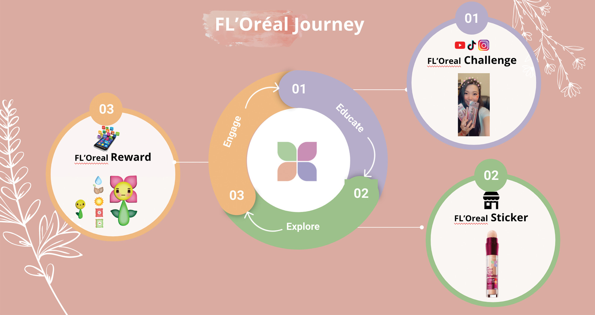 The FL'Oreal Journey Map