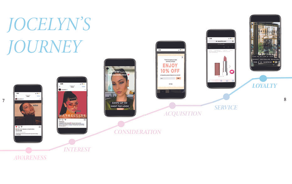 Our journey map illustrating a user's development as a client to Maybelline across different stages.