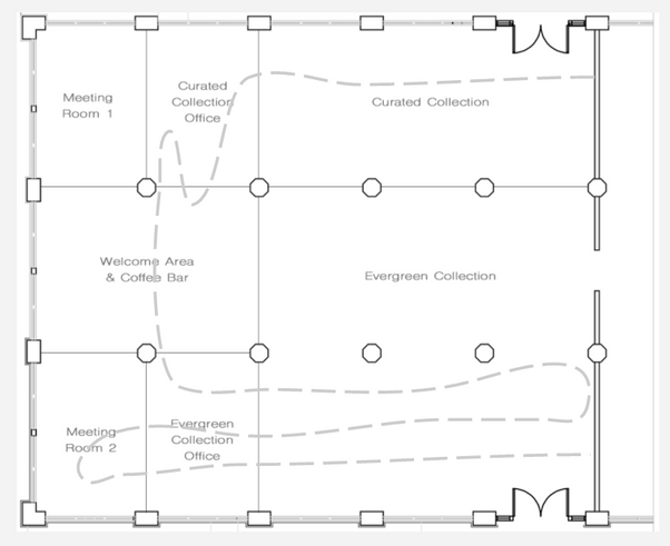 IC DesignHouse floor plan and general flow of foot-traffic throughout the showroom.