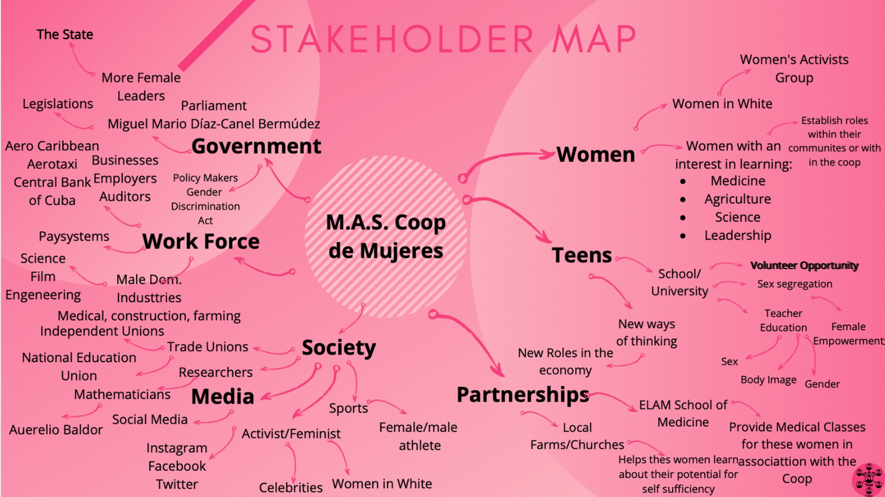 This stakeholder map represents the women of M.A.S Coop trying to close the gap through partnerships.