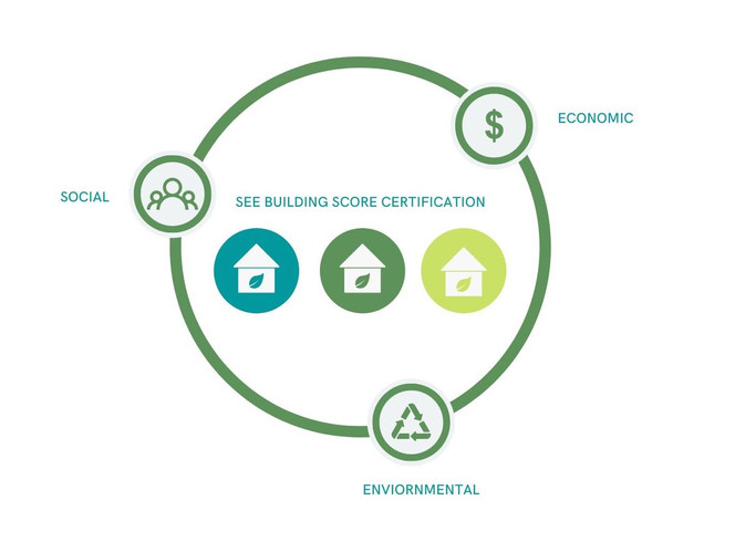 Building Score System (certification of social, environmental, economical sustainability)